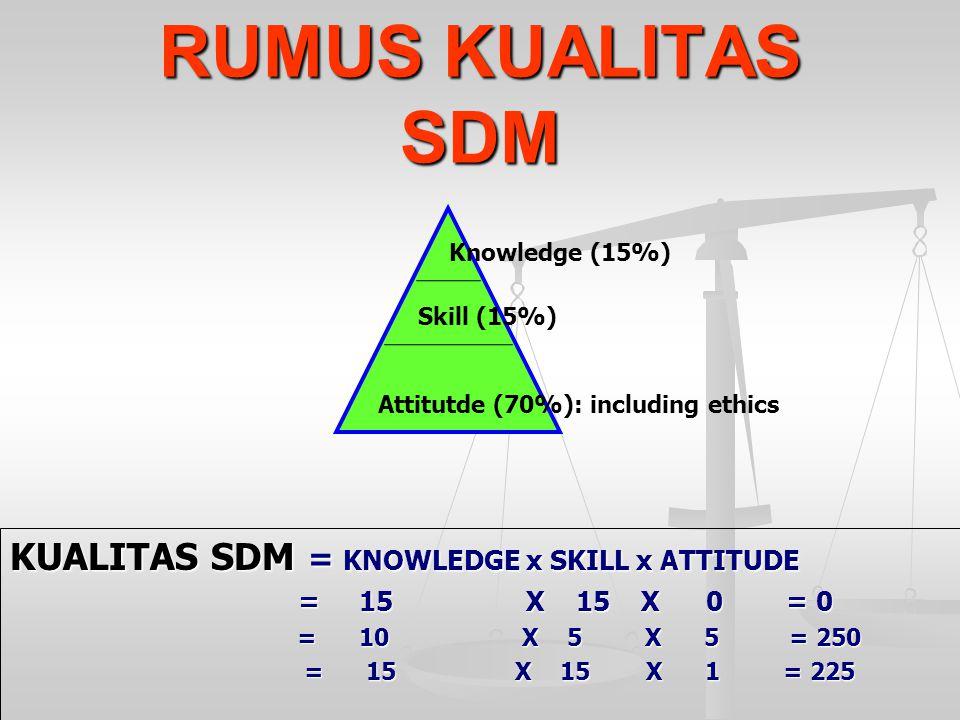 RUMUS KUALITAS SDM KUALITAS SDM = KNOWLEDGE x SKILL x ATTITUDE