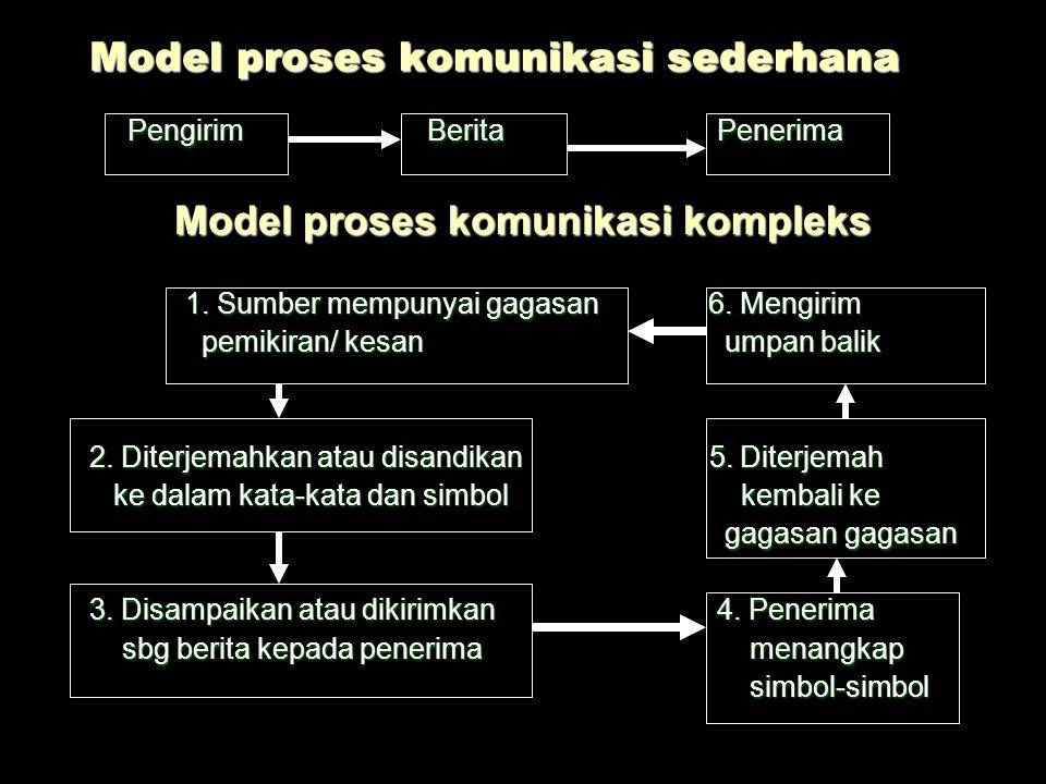 Model proses komunikasi sederhana