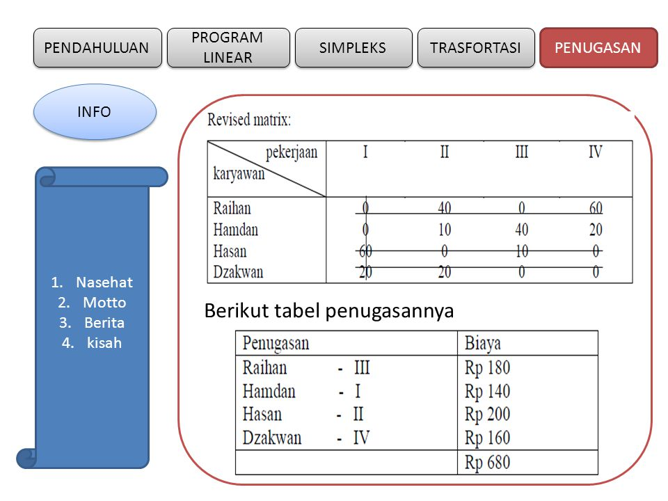 Berikut tabel penugasannya