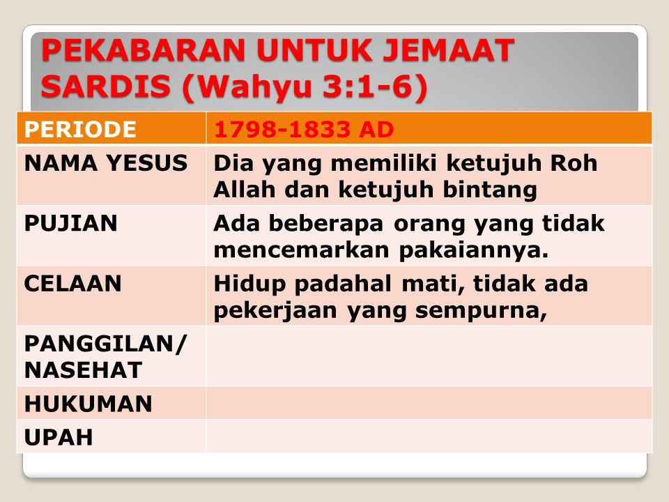PEKABARAN UNTUK JEMAAT SARDIS (Wahyu 3:1-6)