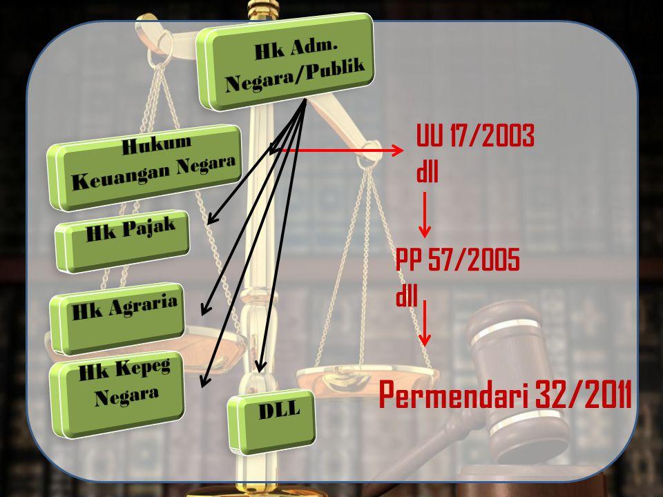 Permendari 32/2011 UU 17/2003 dll PP 57/2005 dll Hk Adm. Negara/Publik