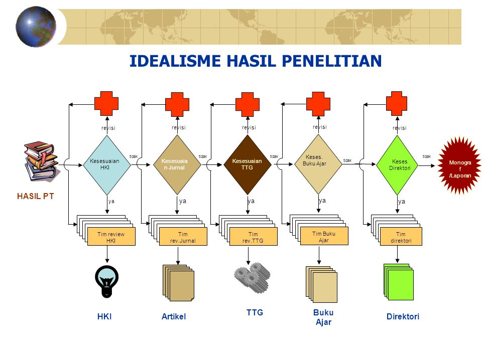 IDEALISME HASIL PENELITIAN