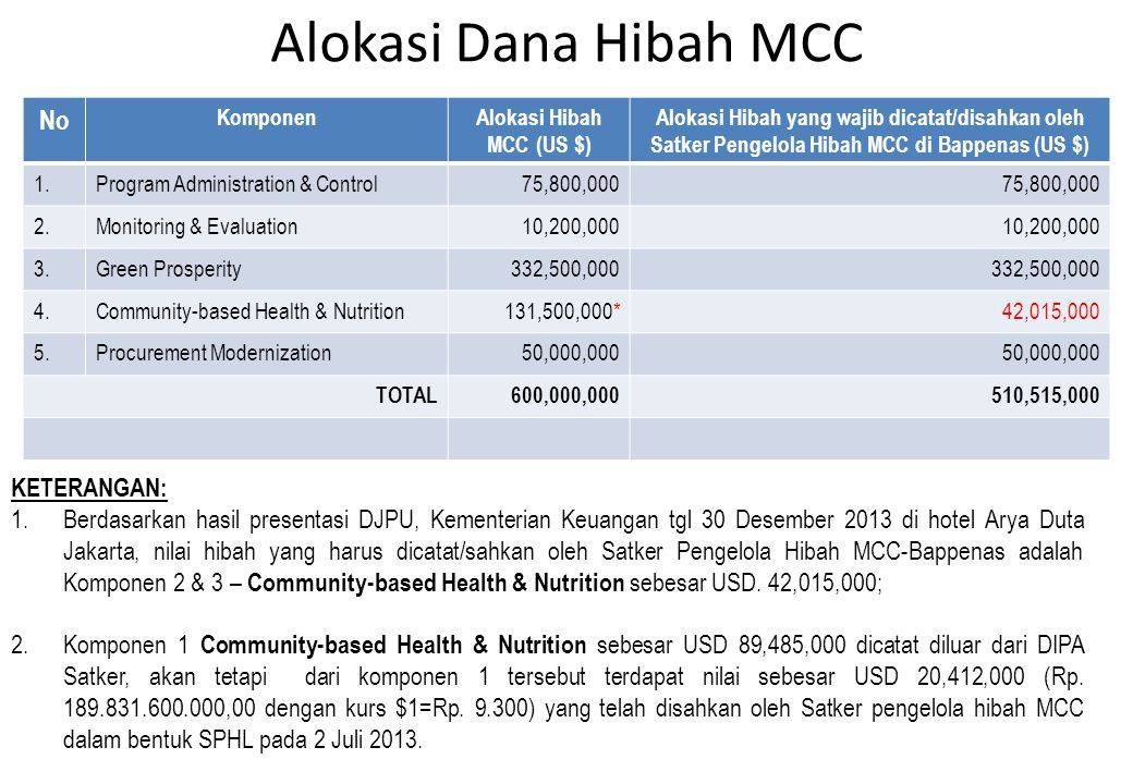 Alokasi Hibah MCC (US $)