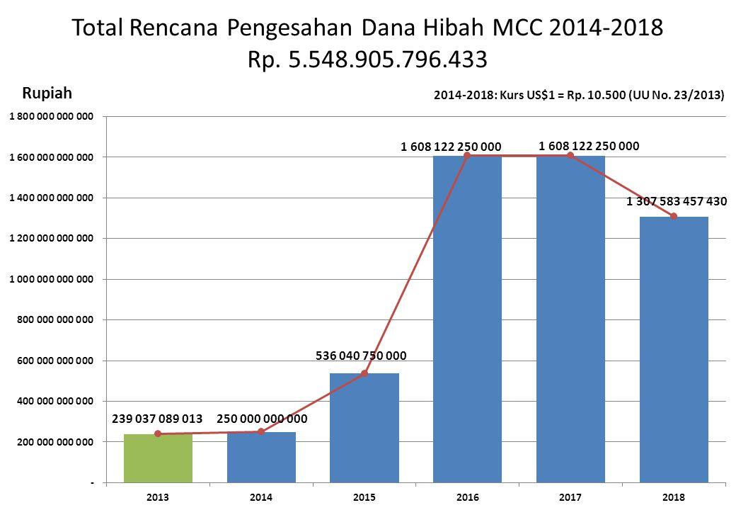 Total Rencana Pengesahan Dana Hibah MCC 2014-2018 Rp. 5. 548. 905. 796