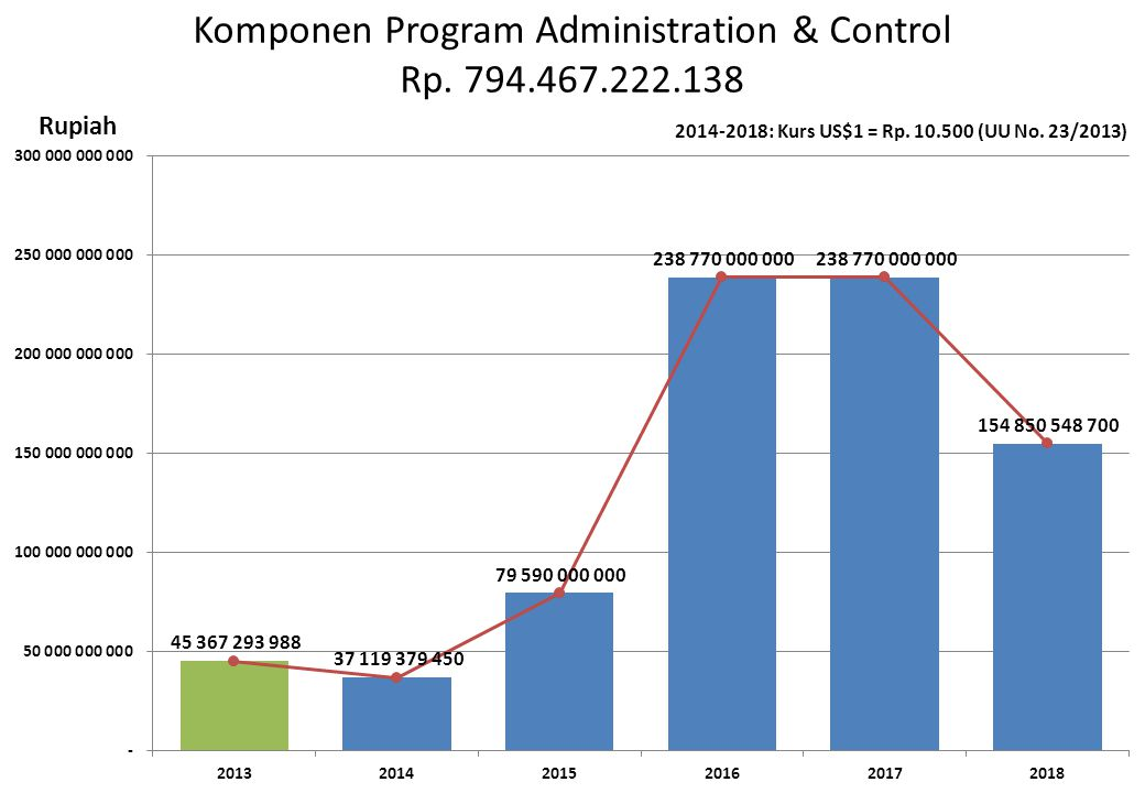 Komponen Program Administration & Control Rp. 794.467.222.138