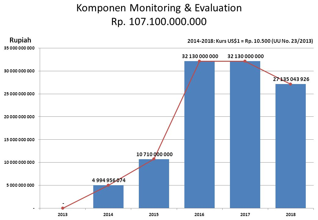 Komponen Monitoring & Evaluation Rp. 107.100.000.000