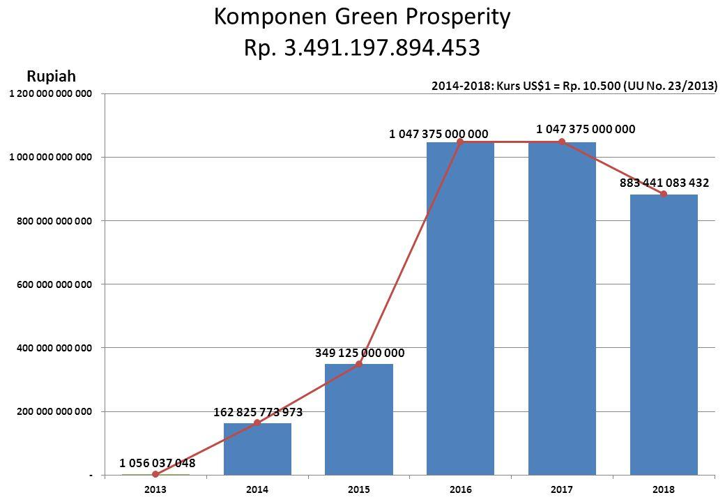 Komponen Green Prosperity Rp. 3.491.197.894.453
