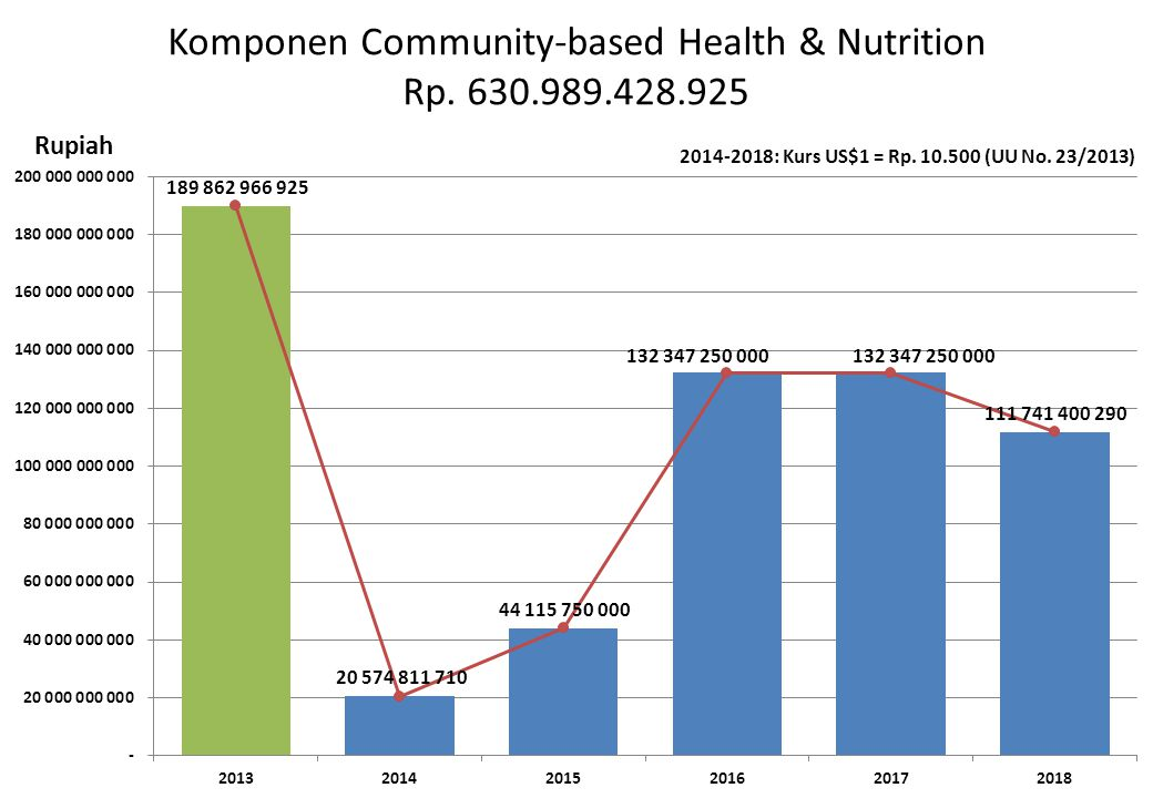Komponen Community-based Health & Nutrition Rp. 630.989.428.925