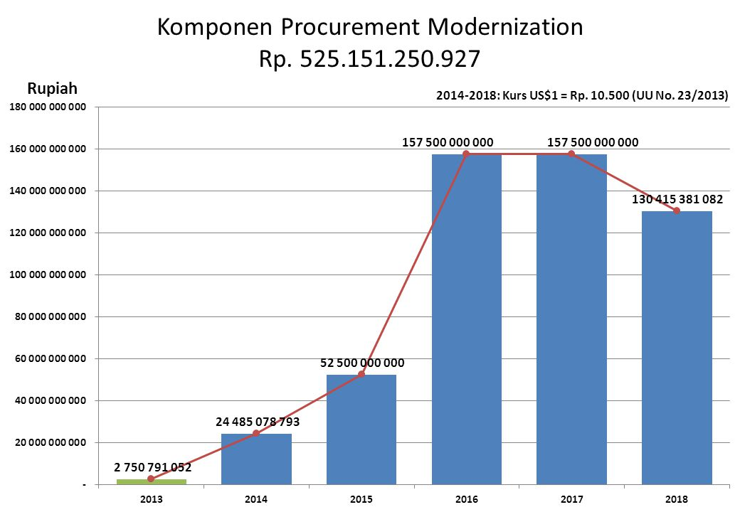Komponen Procurement Modernization Rp. 525.151.250.927