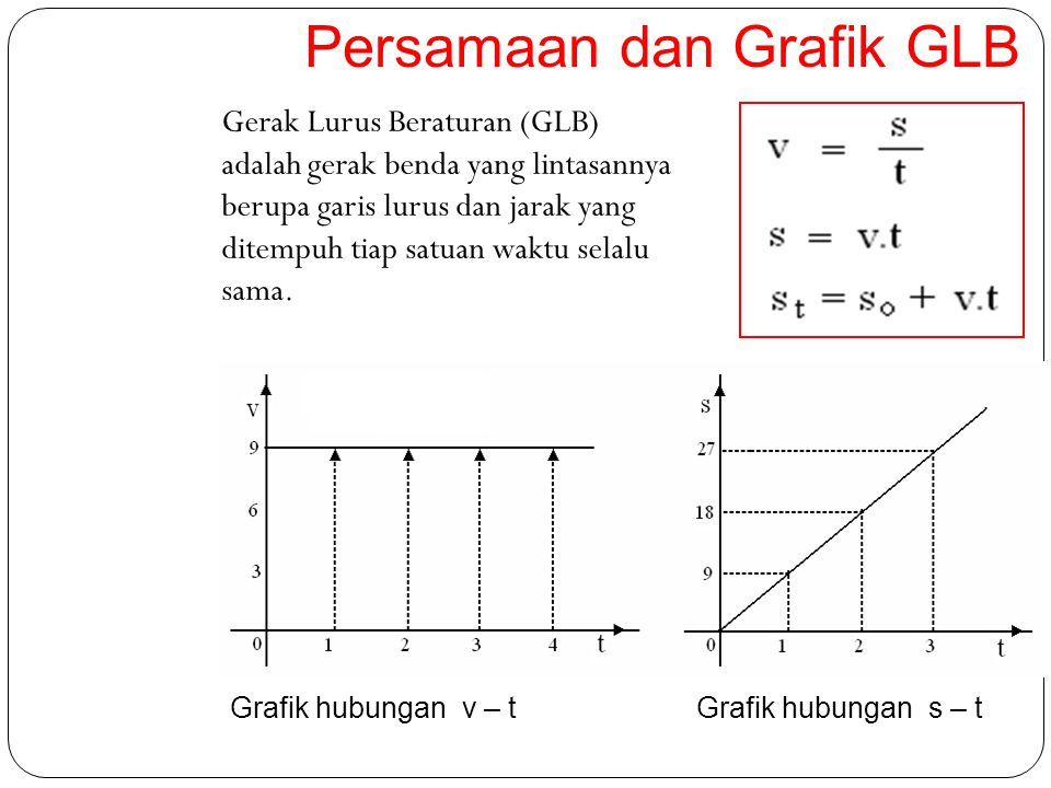 Persamaan dan Grafik GLB