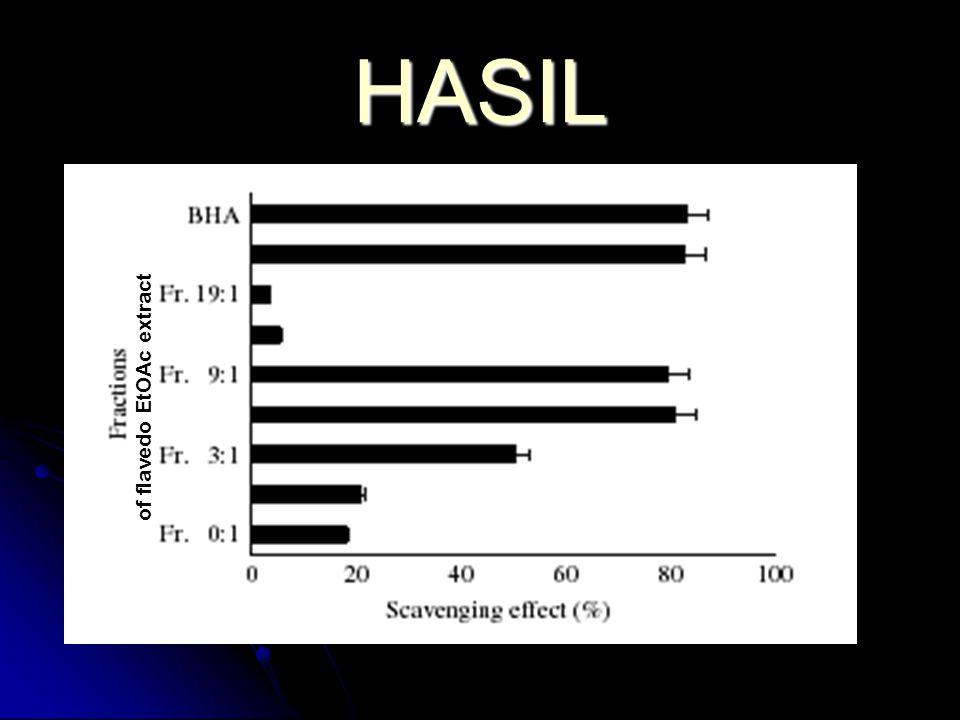 HASIL of flavedo EtOAc extract