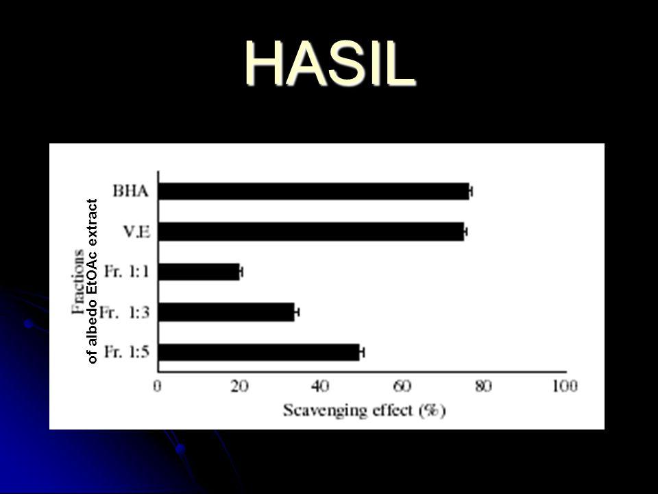 HASIL of albedo EtOAc extract