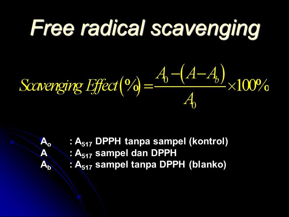 Free radical scavenging