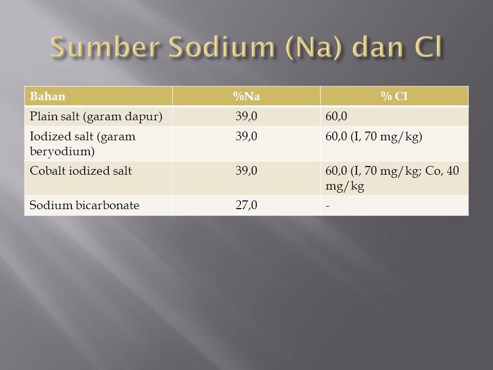 Sumber Sodium (Na) dan Cl