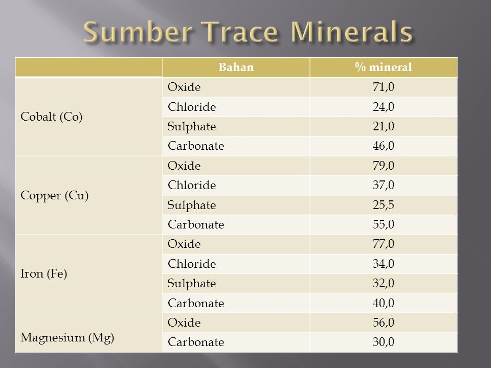 Sumber Trace Minerals Bahan % mineral Cobalt (Co) Oxide 71,0 Chloride