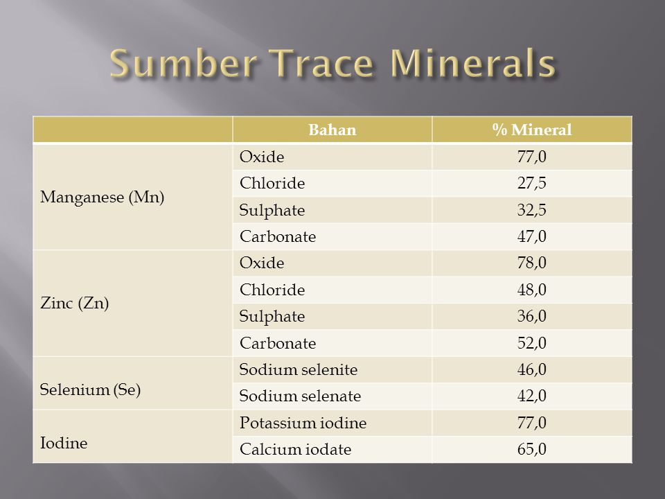 Sumber Trace Minerals Bahan % Mineral Manganese (Mn) Oxide 77,0