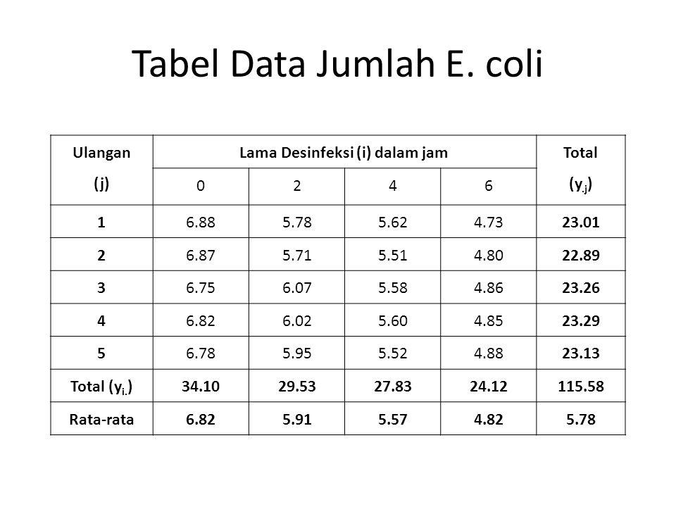 Tabel Data Jumlah E. coli