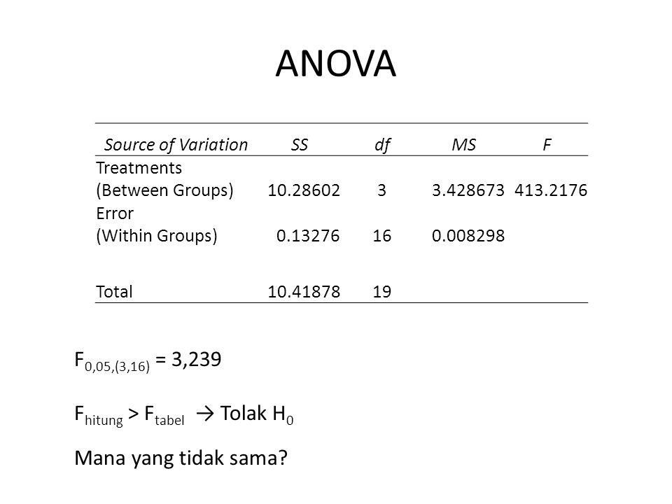 ANOVA F0,05,(3,16) = 3,239 Fhitung > Ftabel → Tolak H0