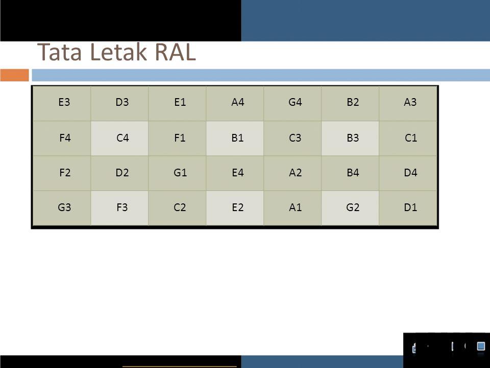 Tata Letak RAL E3 D3 E1 A4 G4 B2 A3 F4 C4 F1 B1 C3 B3 C1 F2 D2 G1 E4
