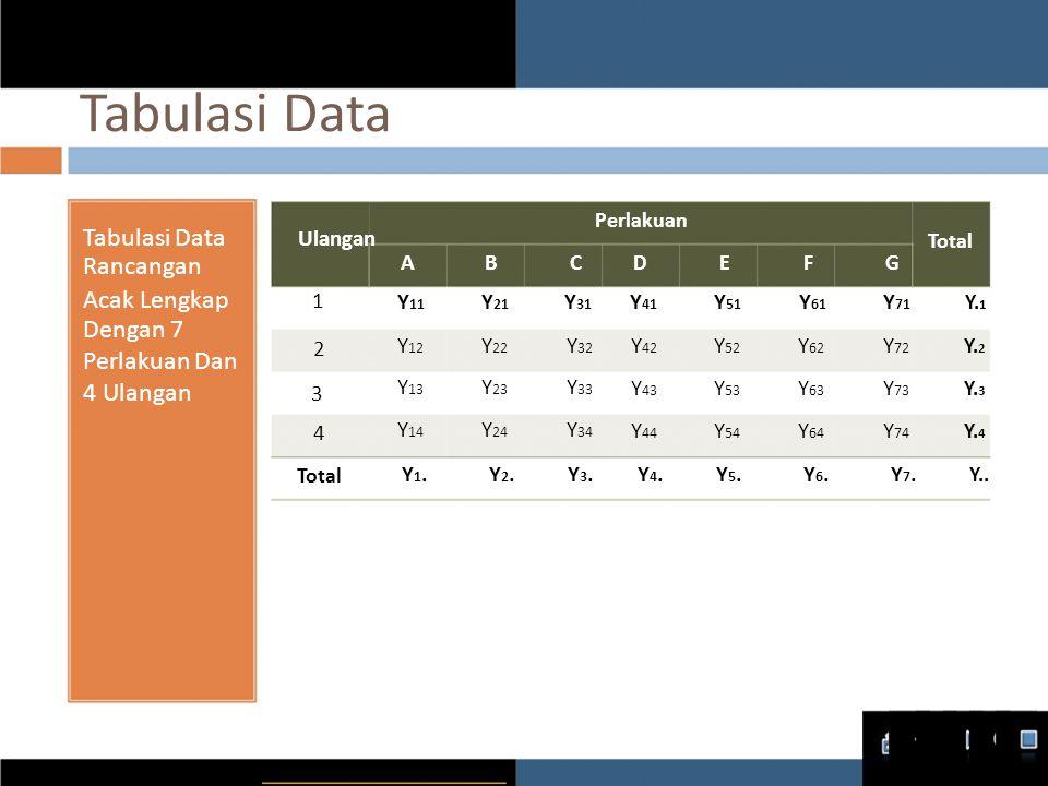 Tabulasi Data Tabulasi Data Ulangan Rancangan Acak Lengkap 1 Dengan 7