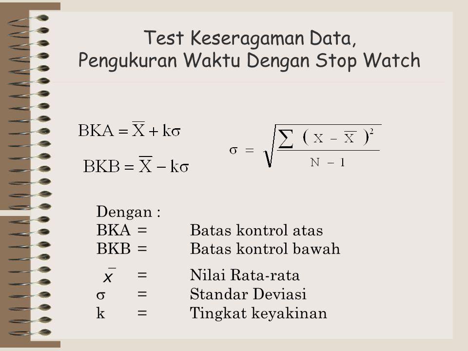 Test Keseragaman Data, Pengukuran Waktu Dengan Stop Watch