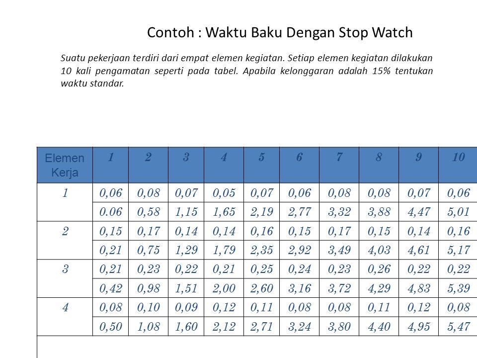 Contoh : Waktu Baku Dengan Stop Watch