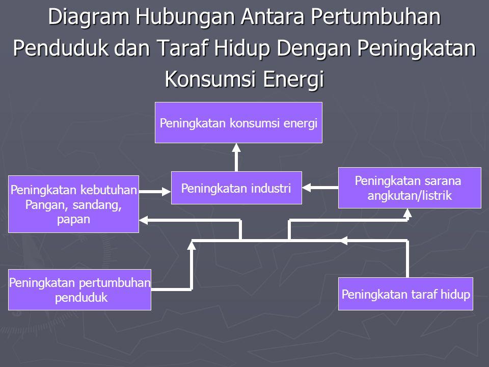 Diagram Hubungan Antara Pertumbuhan