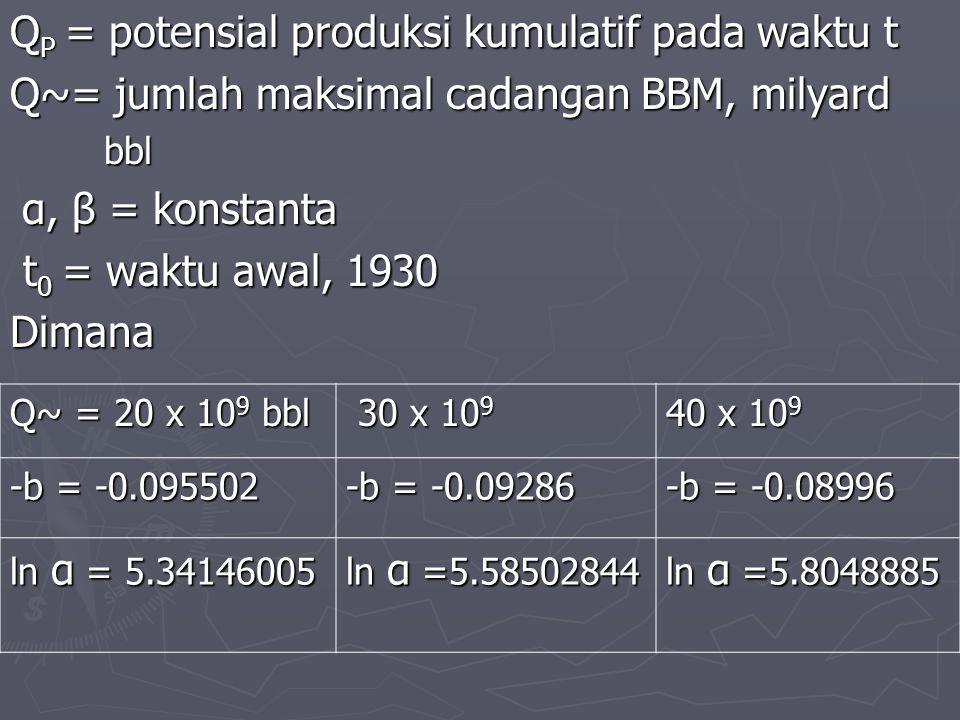QP = potensial produksi kumulatif pada waktu t