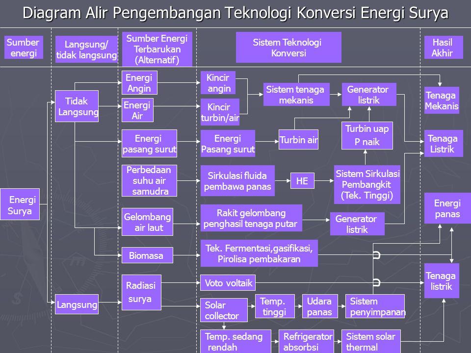 Diagram Alir Pengembangan Teknologi Konversi Energi Surya