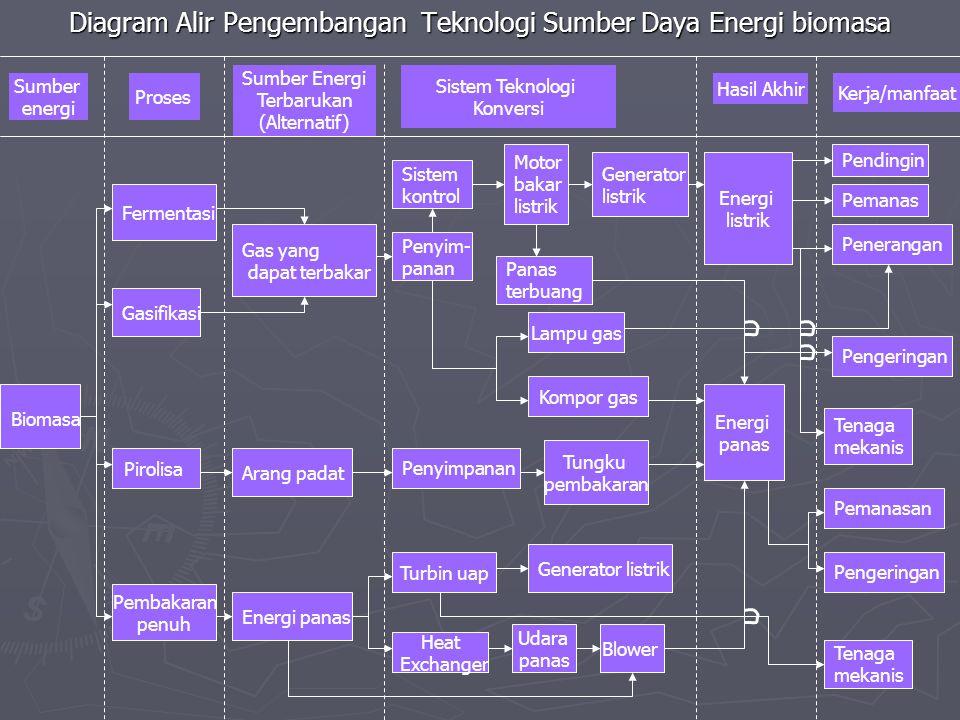 Diagram Alir Pengembangan Teknologi Sumber Daya Energi biomasa