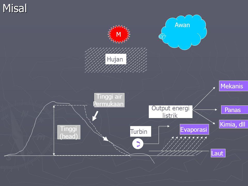 Misal Awan M Hujan Mekanis Tinggi air Permukaan Output energi Panas