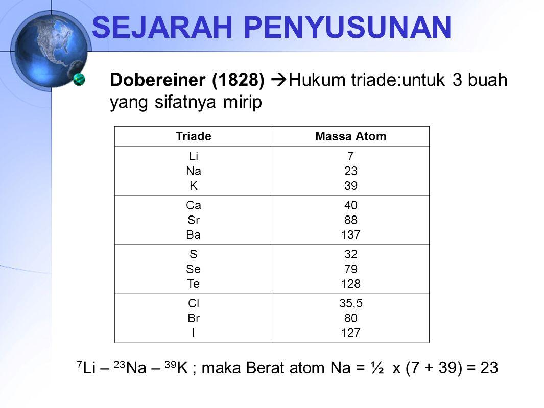 SEJARAH PENYUSUNAN Dobereiner (1828) Hukum triade:untuk 3 buah yang sifatnya mirip. Triade. Massa Atom.