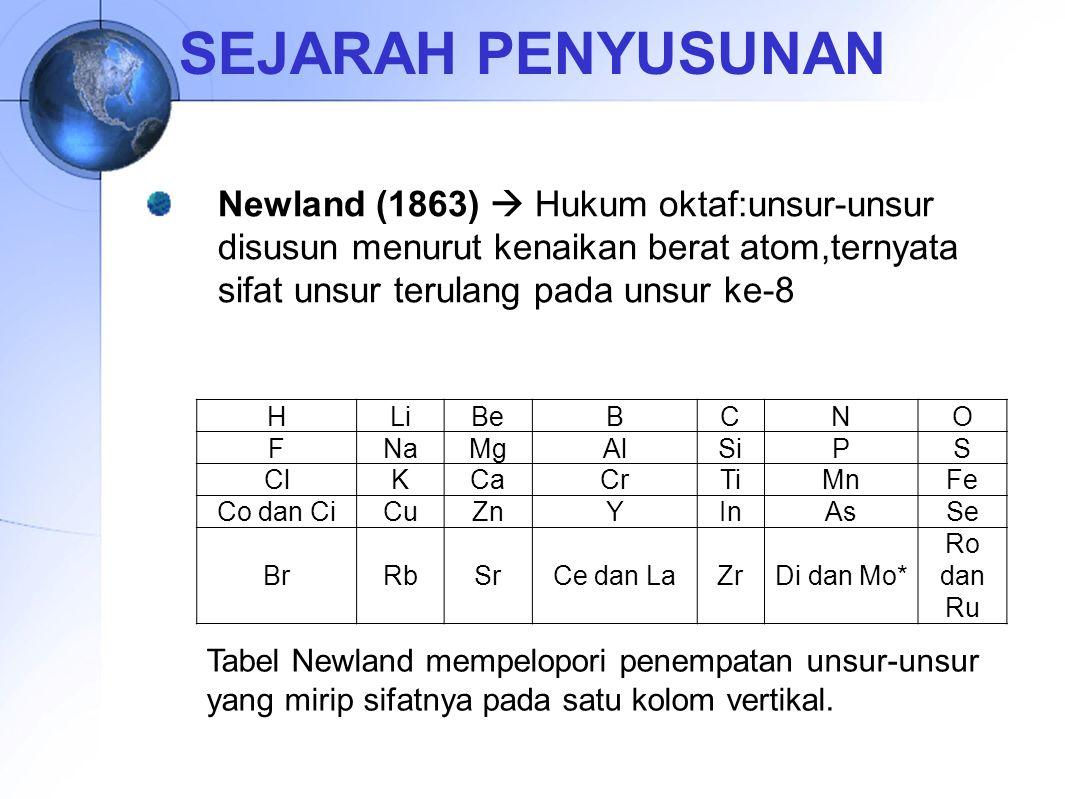 SEJARAH PENYUSUNAN Newland (1863)  Hukum oktaf:unsur-unsur disusun menurut kenaikan berat atom,ternyata sifat unsur terulang pada unsur ke-8.