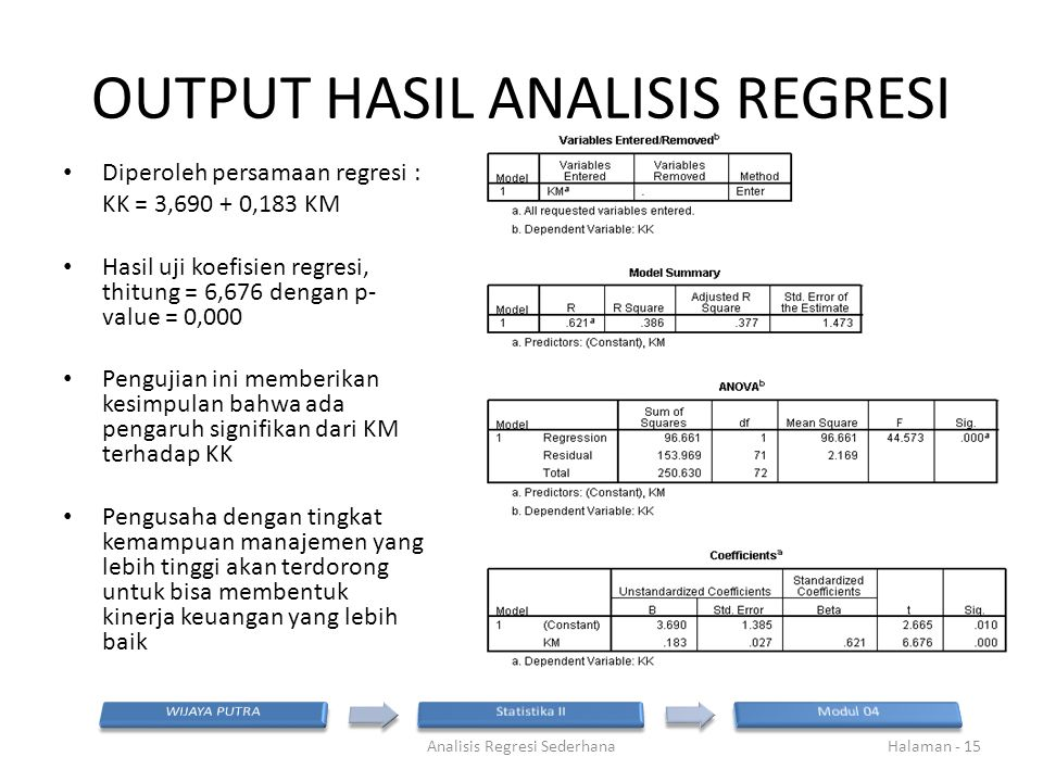 OUTPUT HASIL ANALISIS REGRESI