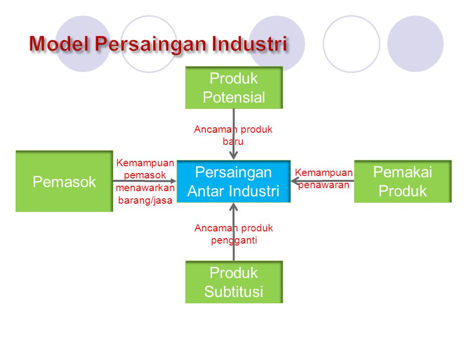 Model Persaingan Industri