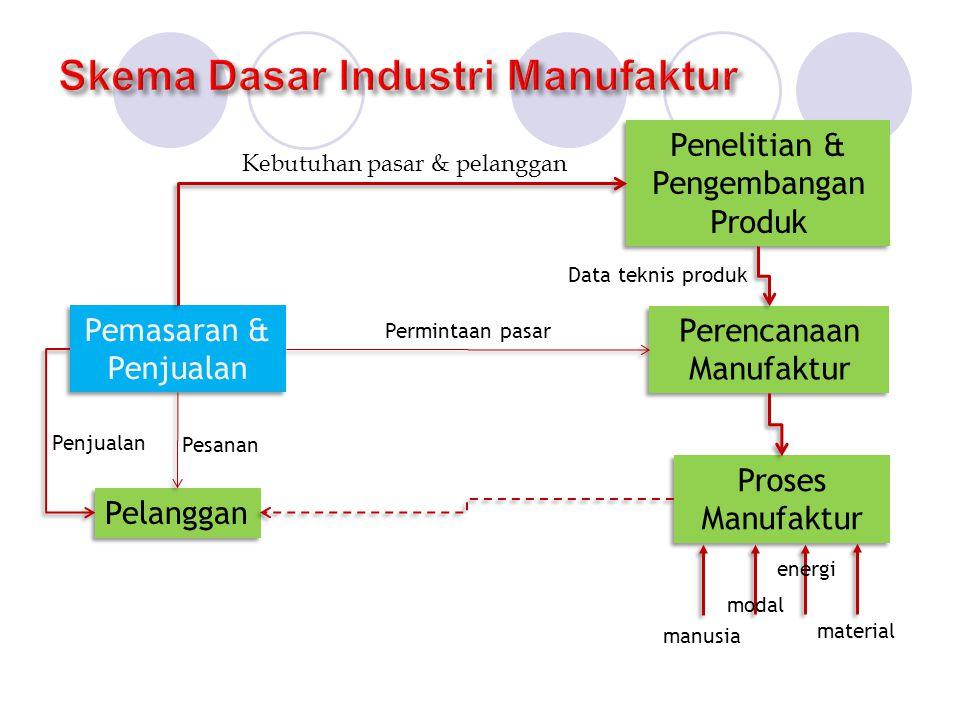 Skema Dasar Industri Manufaktur