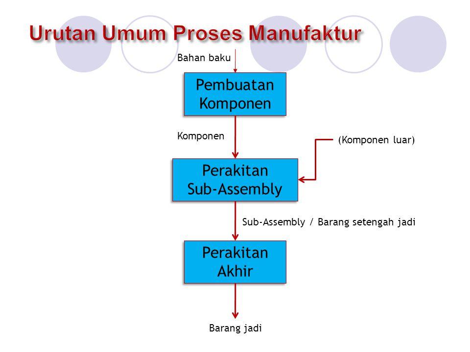 Urutan Umum Proses Manufaktur