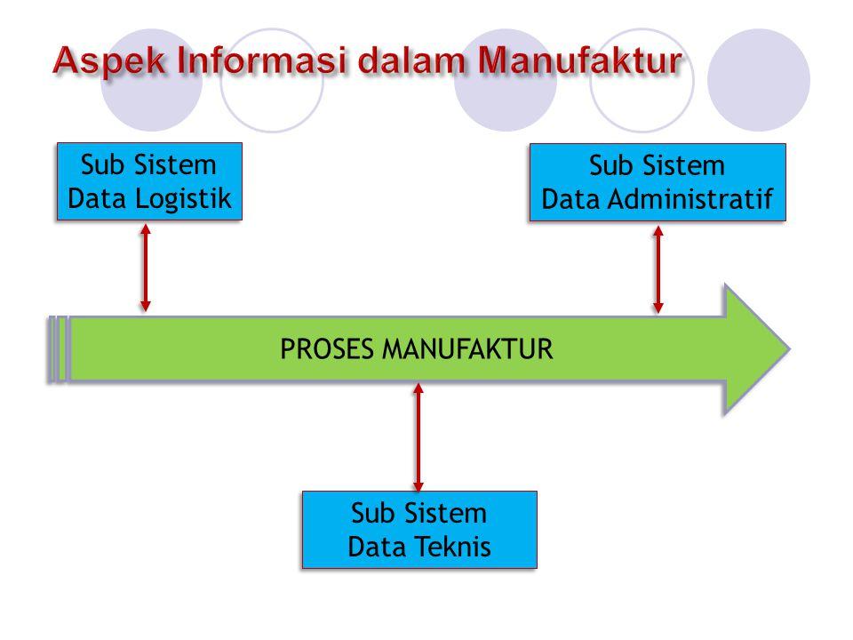 Aspek Informasi dalam Manufaktur
