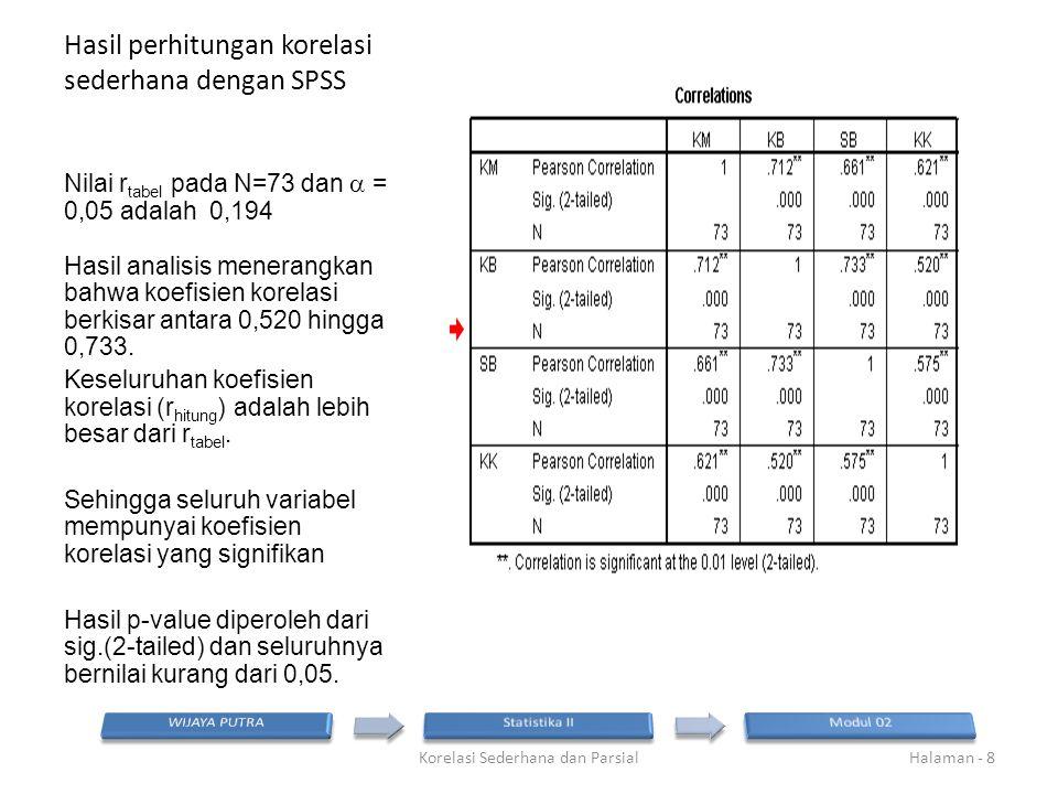 Hasil perhitungan korelasi sederhana dengan SPSS