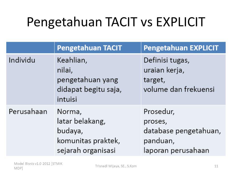 Pengetahuan TACIT vs EXPLICIT