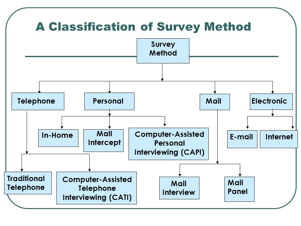 A Classification of Survey Method