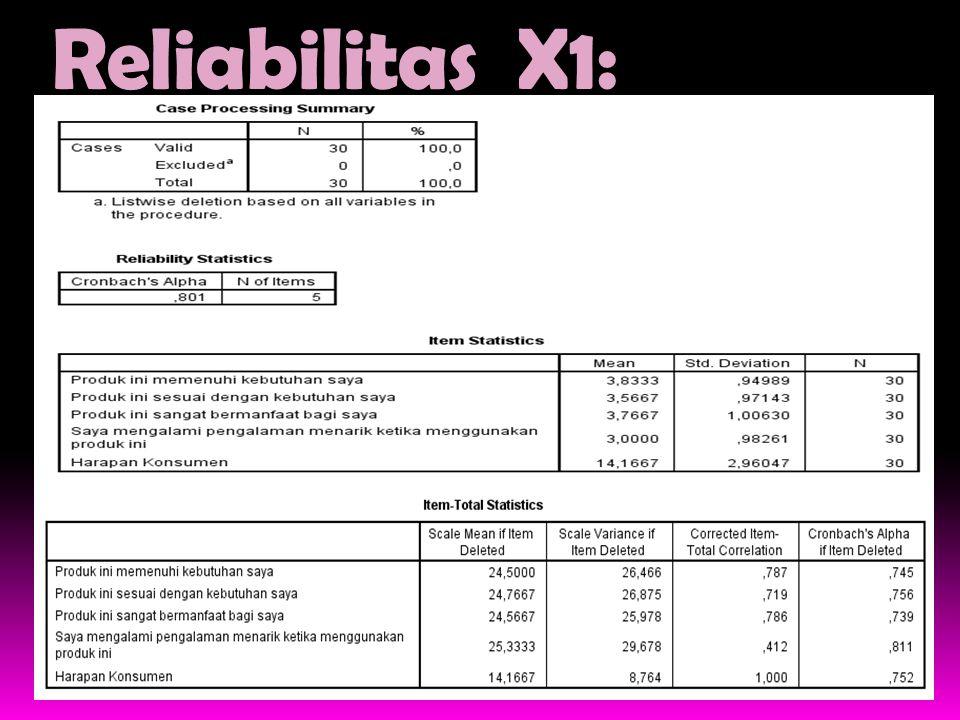Reliabilitas X1: