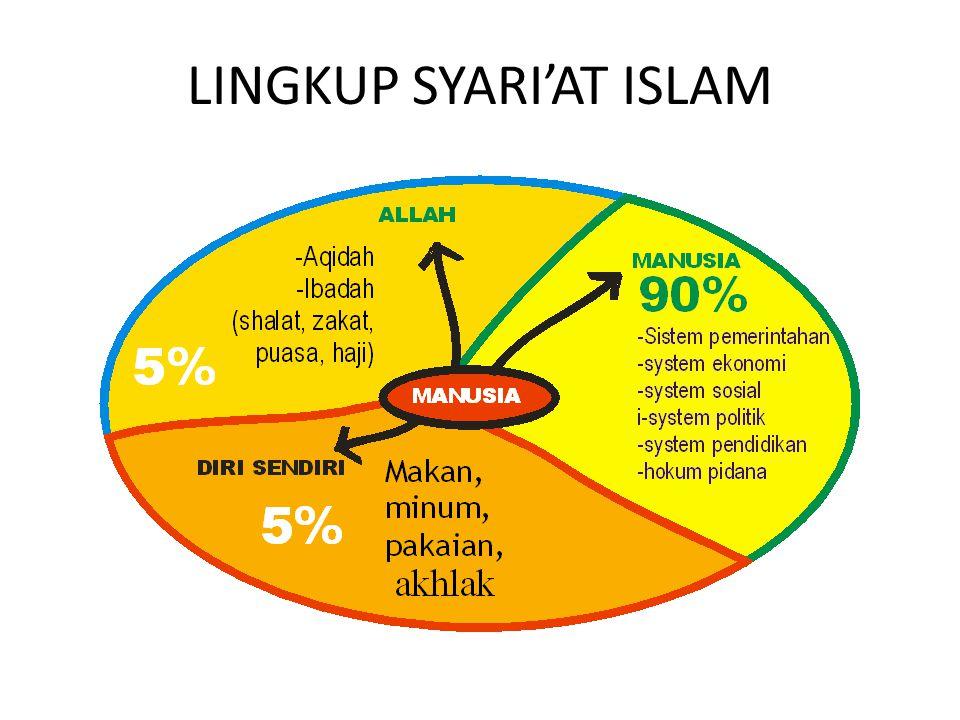 LINGKUP SYARI'AT ISLAM