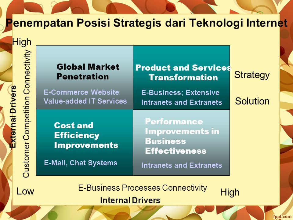 Penempatan Posisi Strategis dari Teknologi Internet
