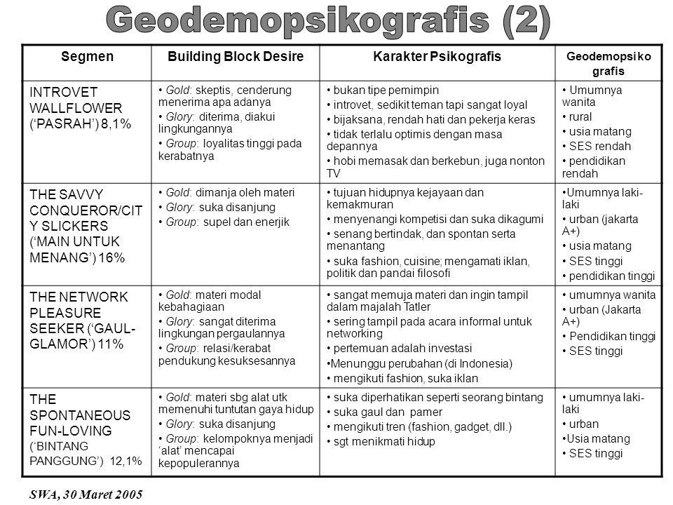 Geodemopsikografis (2)