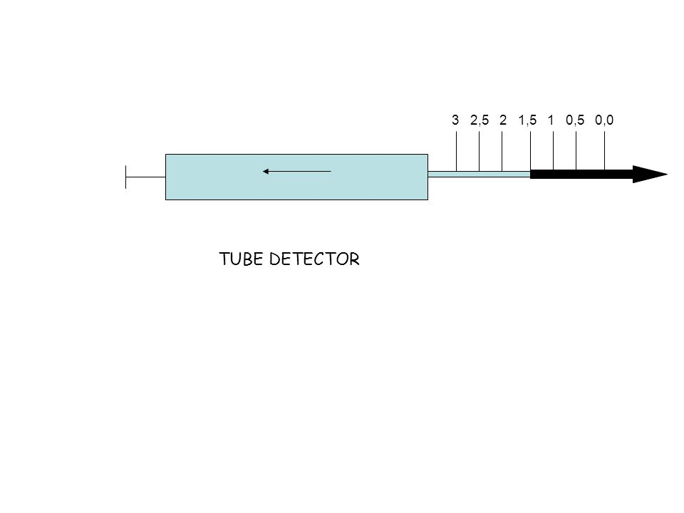 3 2,5 2 1,5 1 0,5 0,0 TUBE DETECTOR