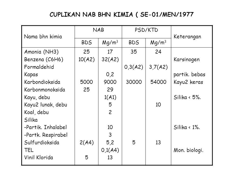 CUPLIKAN NAB BHN KIMIA ( SE-01/MEN/1977