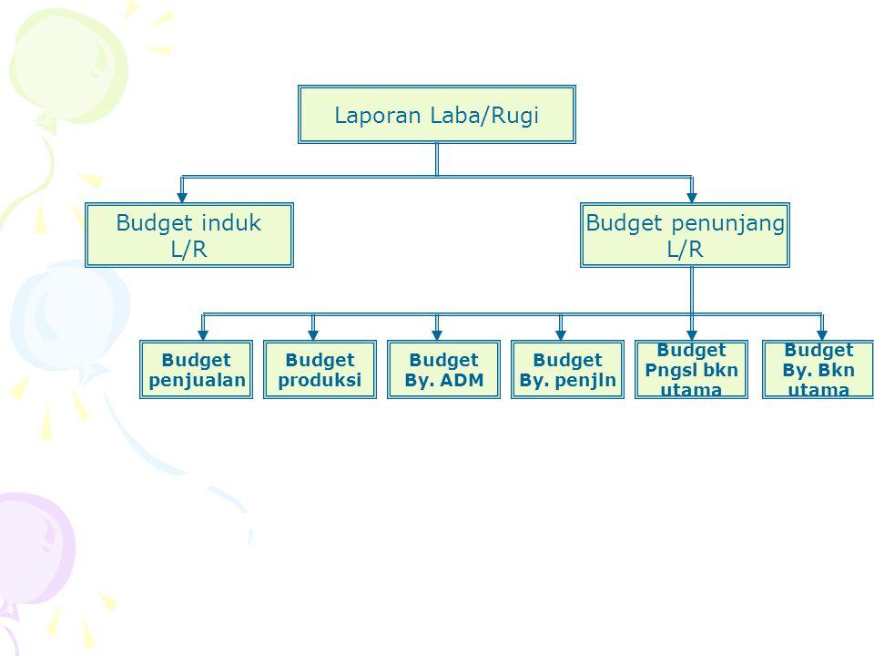 Laporan Laba/Rugi Budget induk L/R Budget penunjang L/R Budget