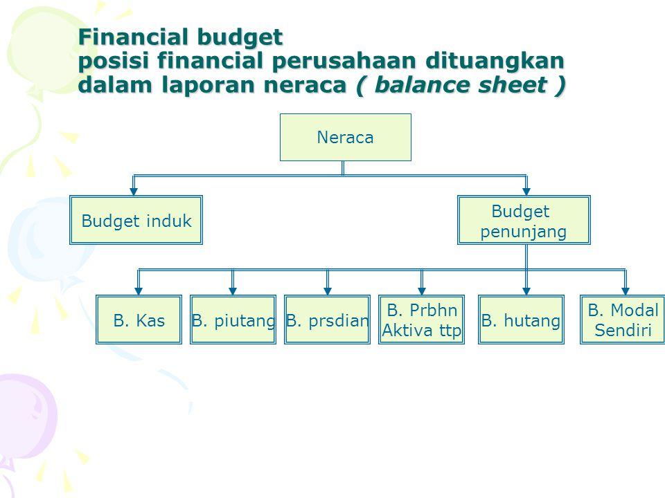 Financial budget posisi financial perusahaan dituangkan dalam laporan neraca ( balance sheet )