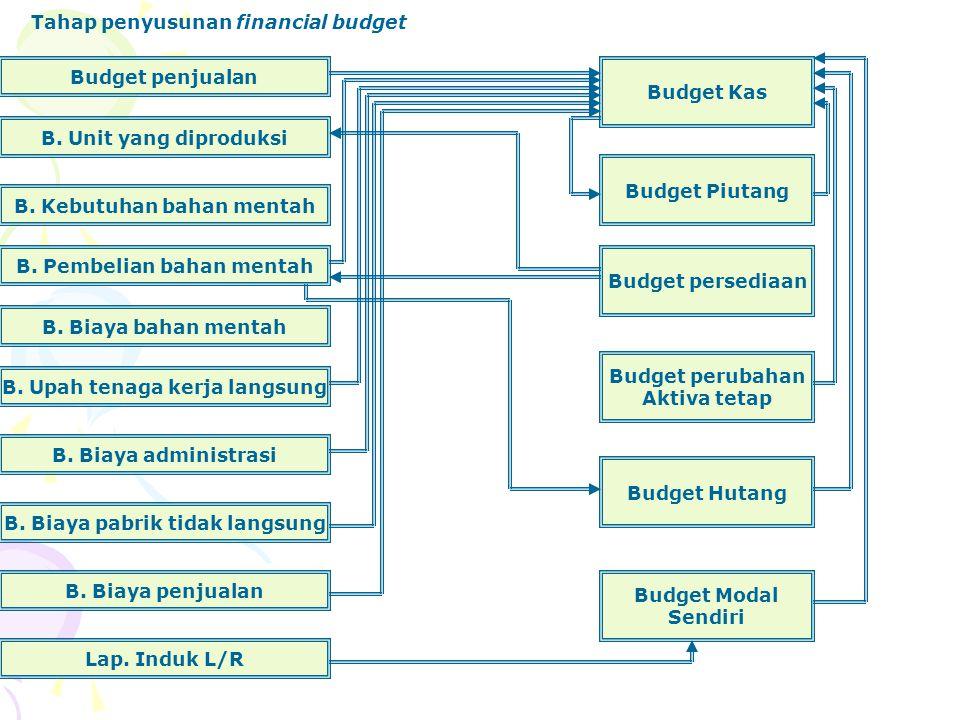 Tahap penyusunan financial budget
